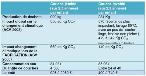 L essentiel du d veloppement durable couches lavables un bon moyen de r duire - Comparatif couches lavables ...