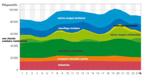 consommation-electricite-usages-france-2012