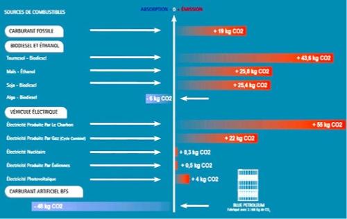 TABLEAU COMPARATIF D'ÉMISSION ET D´ABSORPTION DE CO2 D´UNE VOITURE DE 135 CV (100 KW) SUR UN PARCOURS DE 100 KM AVEC DIFFÉRENTS COMBUSTIBLES