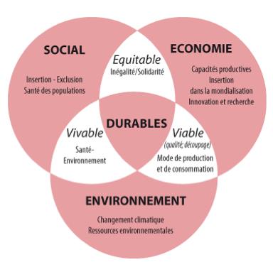 365 Citations Sur Le Développement Durable Cdurable Info