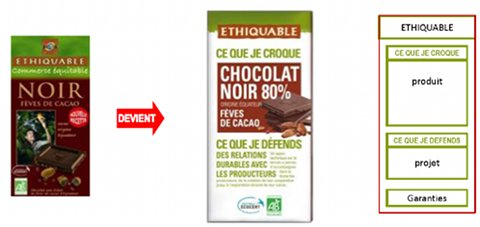 Evolution du packaging