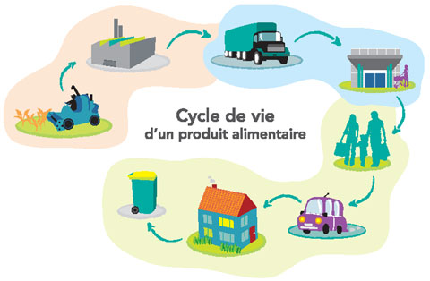 L'Analyse de Cycle de Vie (ACV)