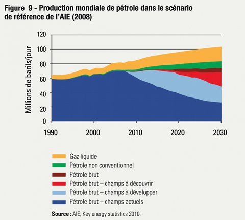 production mondiale de pétrole