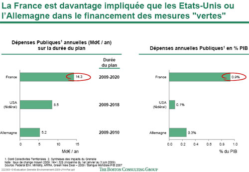 Etude du Boston Consulting Group